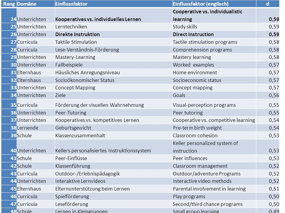 Rang Domäne. Einflussfaktor. Einflussfaktor (englisch) d. 24. Unterrichten. Kooperatives vs. individuelles Lernen.