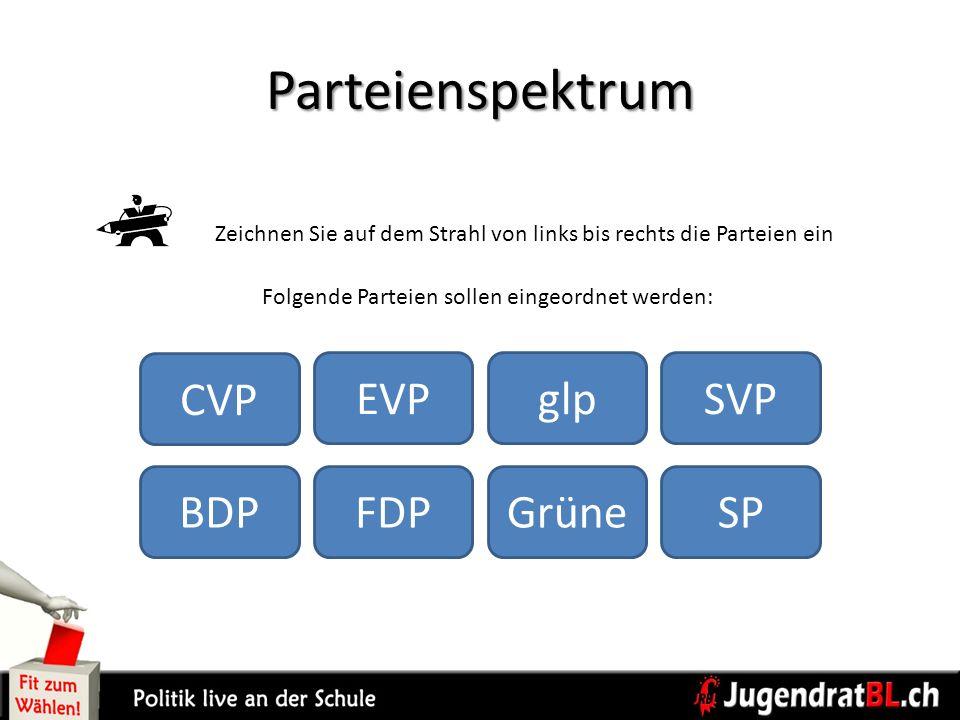 Folgende Parteien sollen eingeordnet werden: