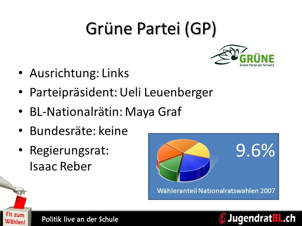 9.6% Grüne Partei (GP) Ausrichtung: Links