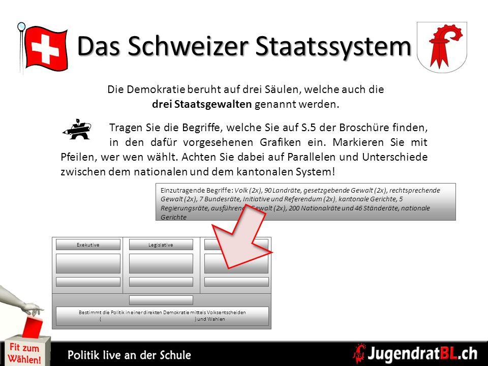 Das Schweizer Staatssystem
