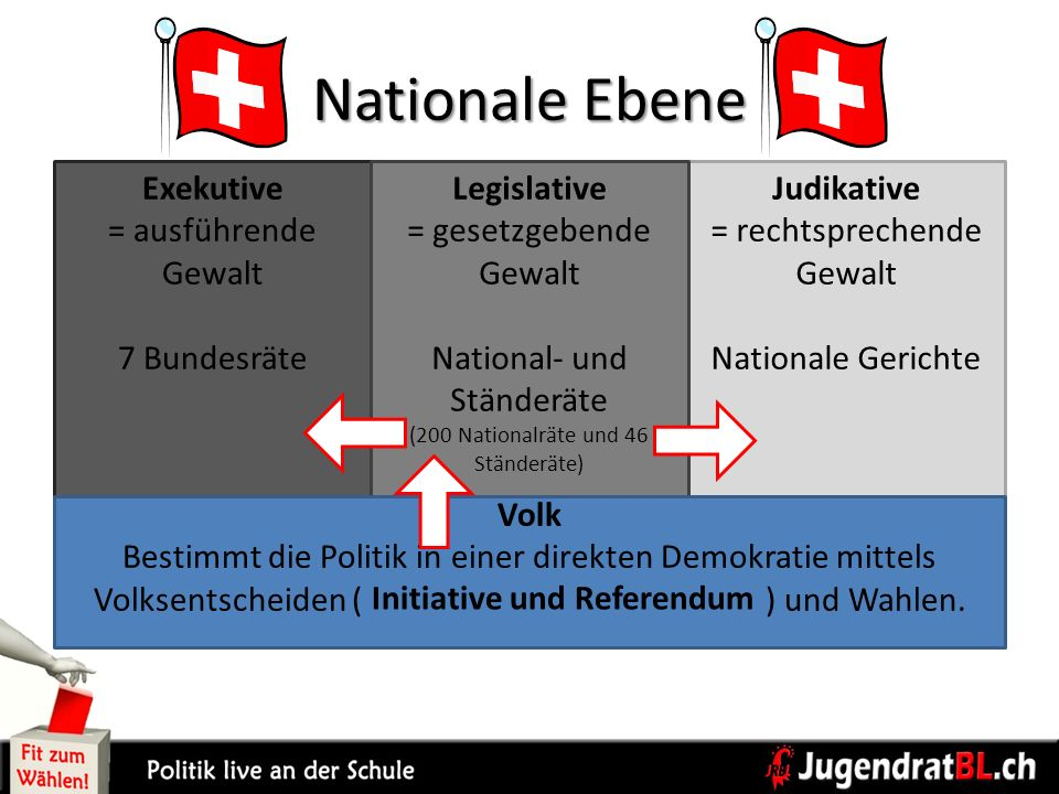 Nationale Ebene Exekutive = ausführende Gewalt 7 Bundesräte