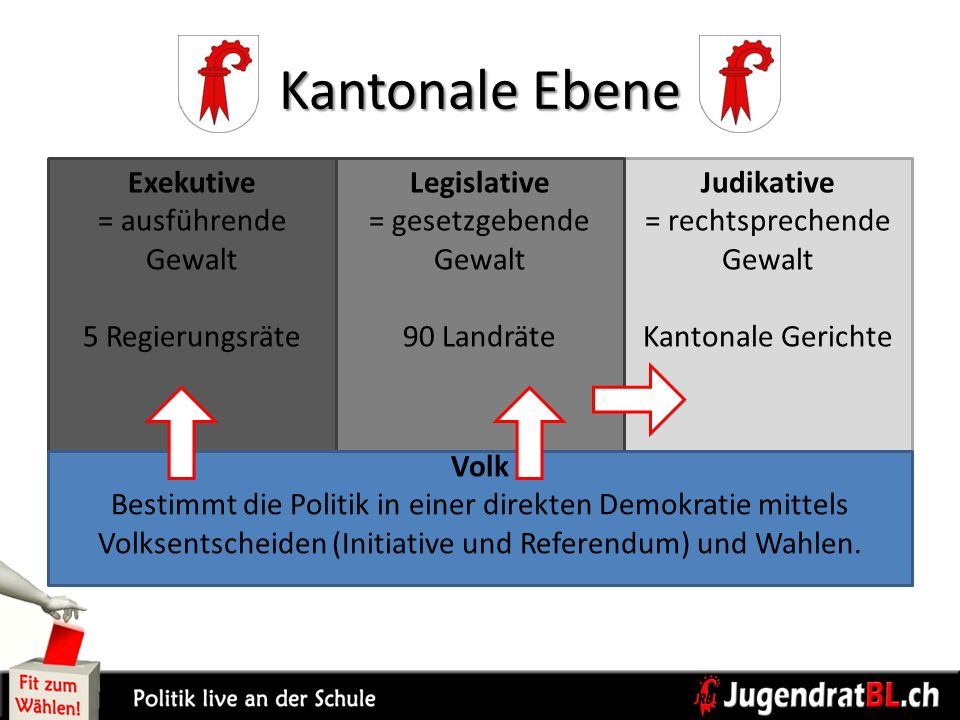 Kantonale Ebene Exekutive = ausführende Gewalt 5 Regierungsräte