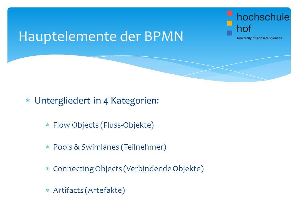 Hauptelemente der BPMN