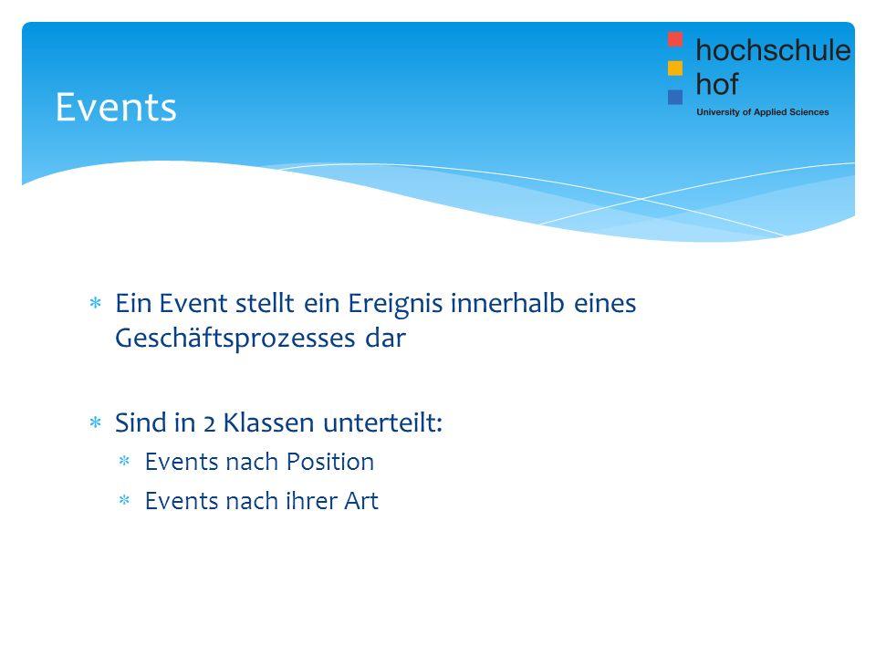 Events Ein Event stellt ein Ereignis innerhalb eines Geschäftsprozesses dar. Sind in 2 Klassen unterteilt: