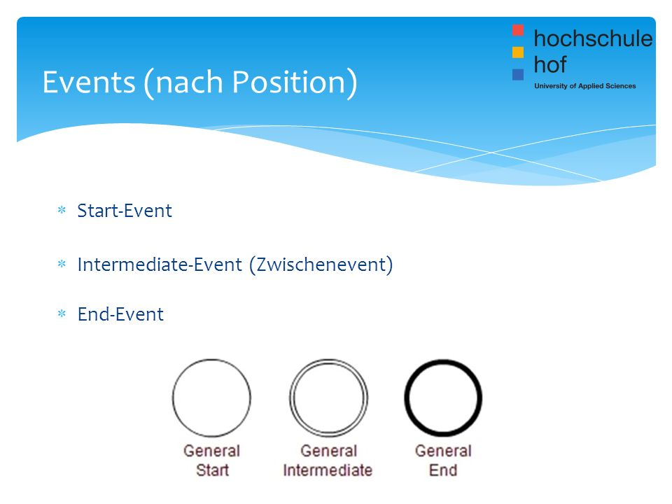 Events (nach Position)