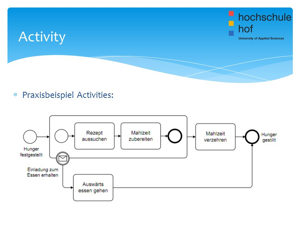 Activity Praxisbeispiel Activities: