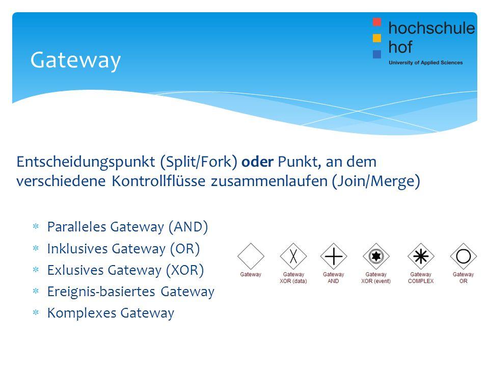 Gateway Entscheidungspunkt (Split/Fork) oder Punkt, an dem verschiedene Kontrollflüsse zusammenlaufen (Join/Merge)