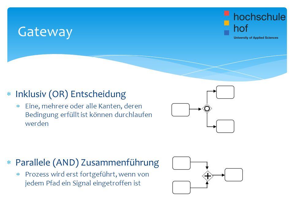 Gateway Inklusiv (OR) Entscheidung Parallele (AND) Zusammenführung