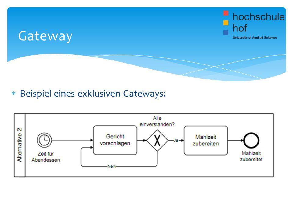 Gateway Beispiel eines exklusiven Gateways: