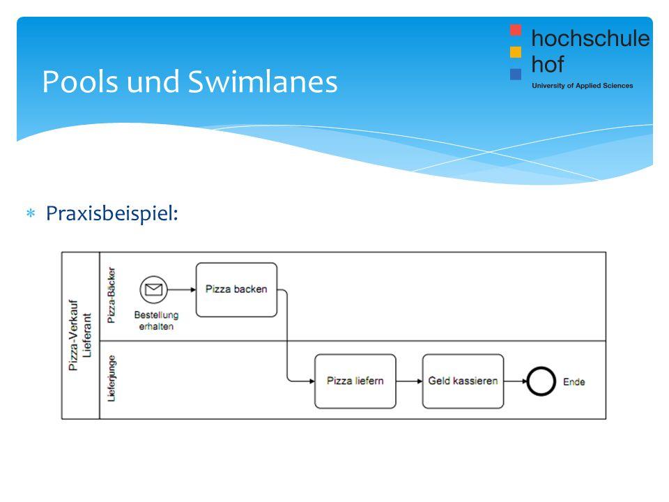 Pools und Swimlanes Praxisbeispiel: