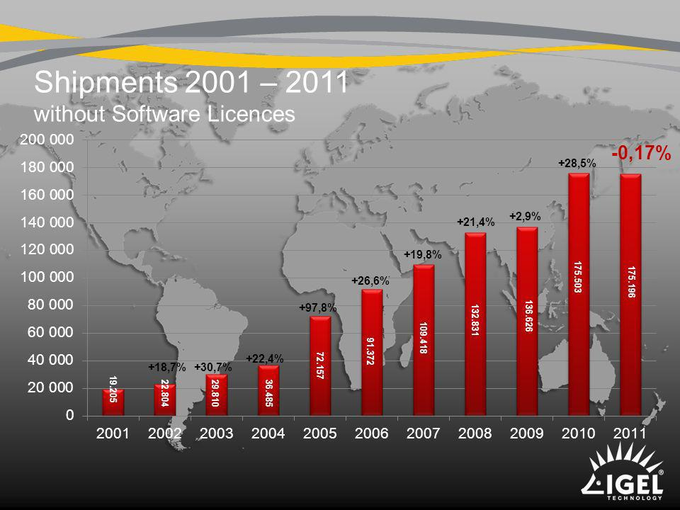 Shipments 2001 – 2011 without Software Licences
