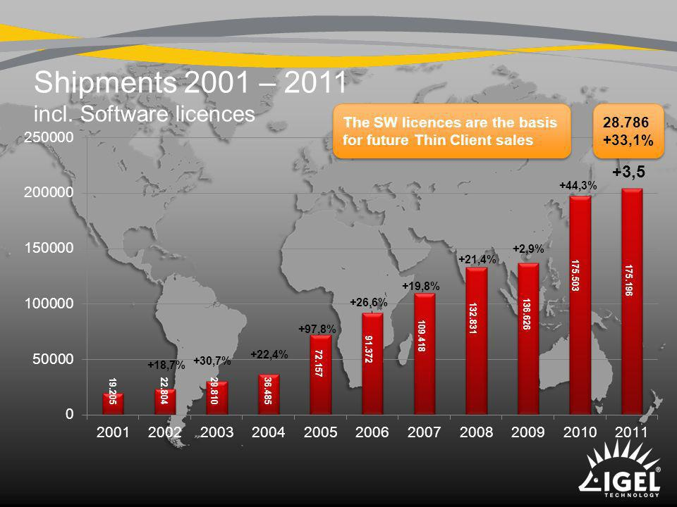 Shipments 2001 – 2011 incl. Software licences