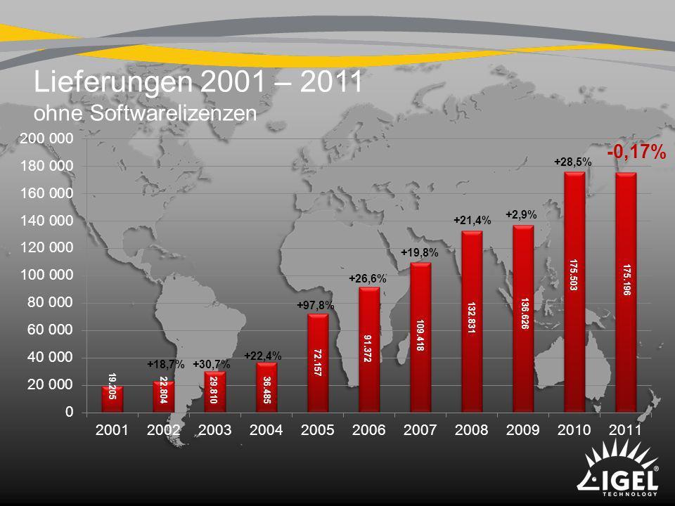Lieferungen 2001 – 2011 ohne Softwarelizenzen