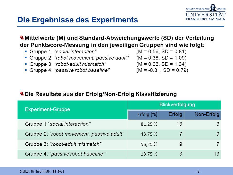 Die Ergebnisse des Experiments