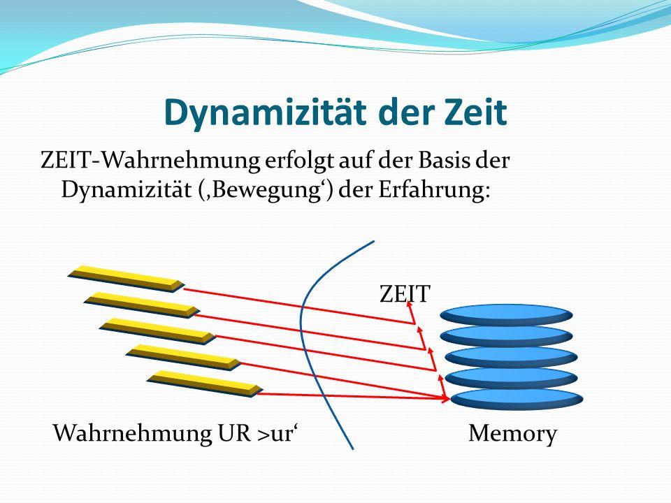 Dynamizität der ZeitZEIT-Wahrnehmung erfolgt auf der Basis der Dynamizität ('Bewegung') der Erfahrung: ZEIT Wahrnehmung UR >ur' Memory