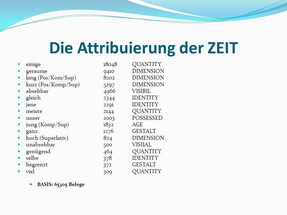 Die Attribuierung der ZEIT
