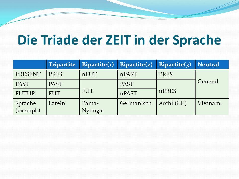 Die Triade der ZEIT in der Sprache