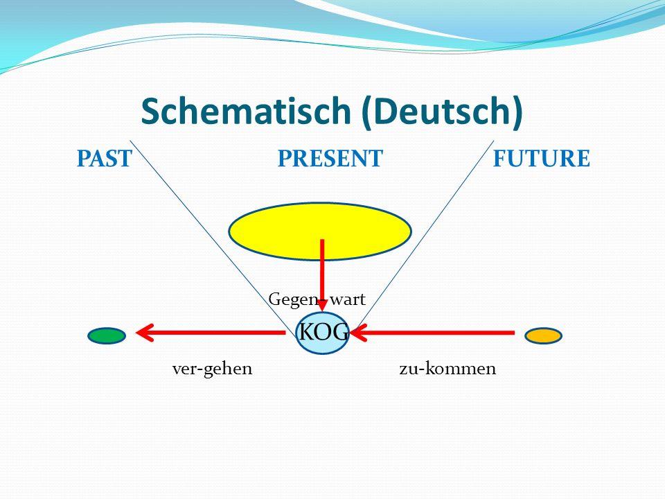 Schematisch (Deutsch)