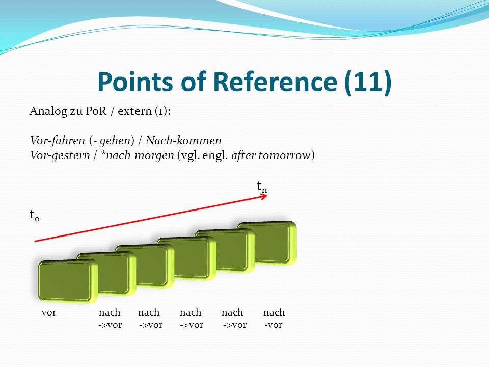 Points of Reference (11) tn to Analog zu PoR / extern (1):