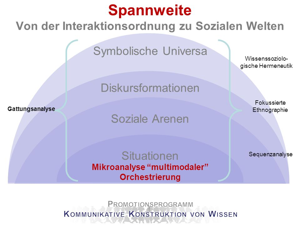 Spannweite Von der Interaktionsordnung zu Sozialen Welten