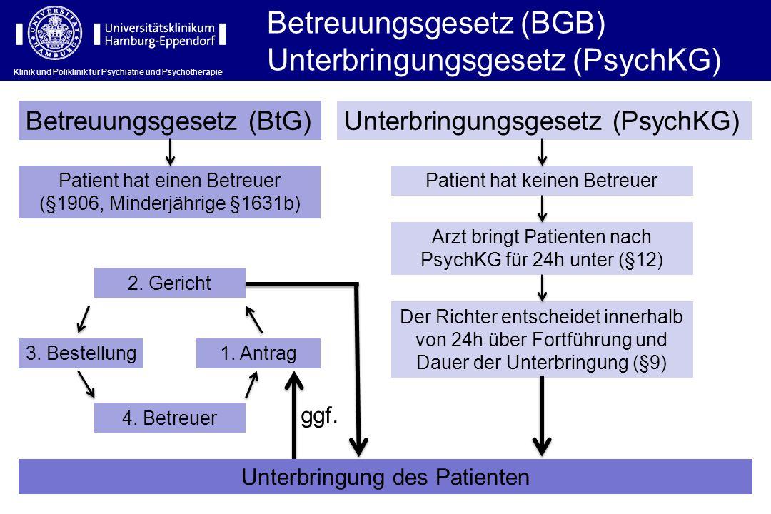 Betreuungsgesetz (BGB) Unterbringungsgesetz (PsychKG)