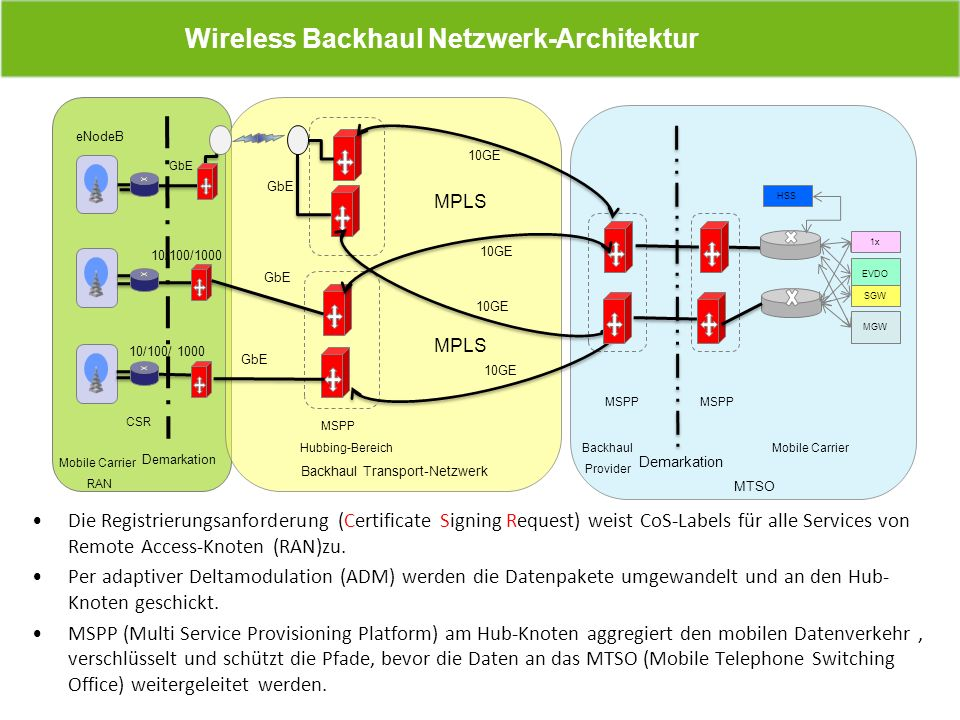 Wireless Backhaul Netzwerk-Architektur