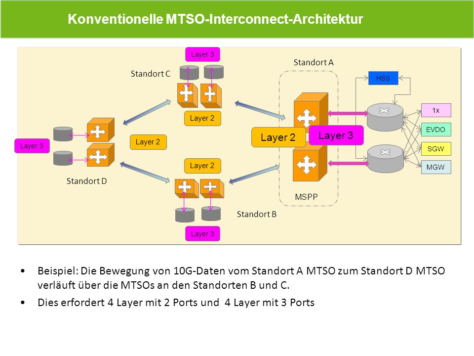 Konventionelle MTSO-Interconnect-Architektur