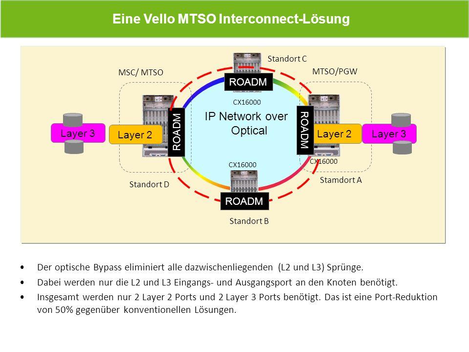 Eine Vello MTSO Interconnect-Lösung