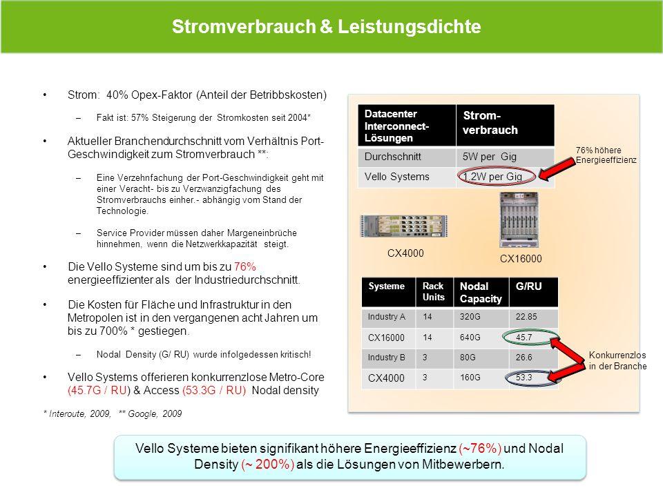 Stromverbrauch & Leistungsdichte