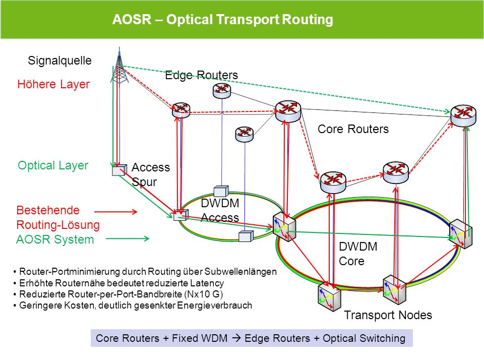 AOSR – Optical Transport Routing