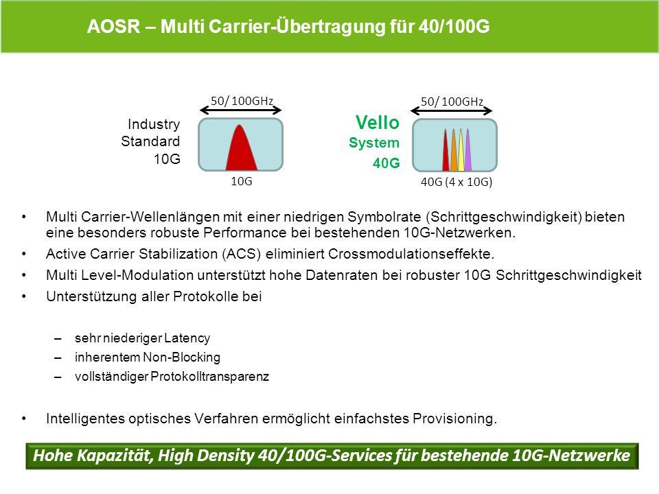 AOSR – Multi Carrier-Übertragung für 40/100G