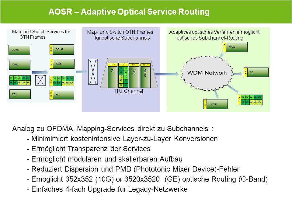 AOSR – Adaptive Optical Service Routing