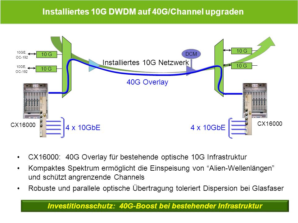 Installiertes 10G DWDM auf 40G/Channel upgraden