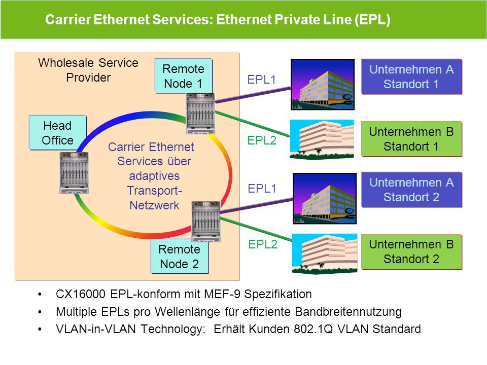 Carrier Ethernet Services: Ethernet Private Line (EPL)