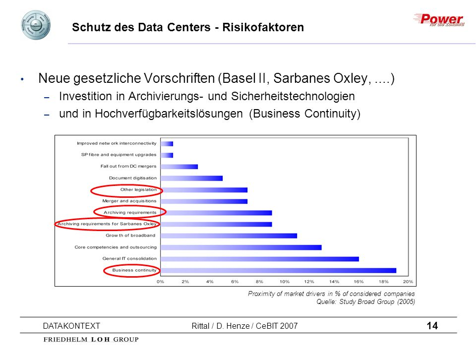 Schutz des Data Centers - Risikofaktoren