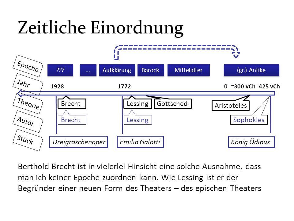 Zeitliche Einordnung Epoche. ... Aufklärung. Barock. Mittelalter. (gr.) Antike. Jahr. 1928.