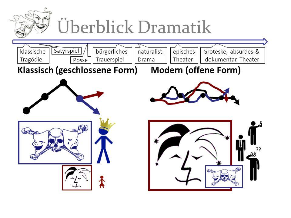 Überblick Dramatik Klassisch (geschlossene Form) Modern (offene Form)