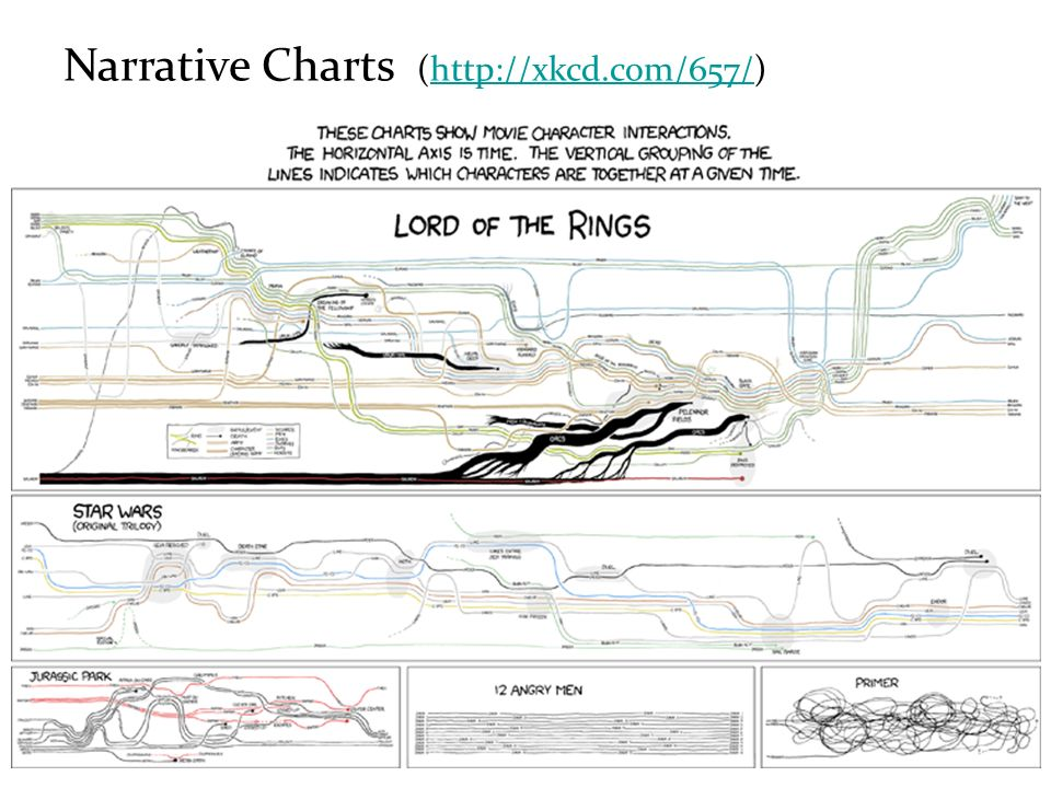 Narrative Charts (http://xkcd.com/657/)