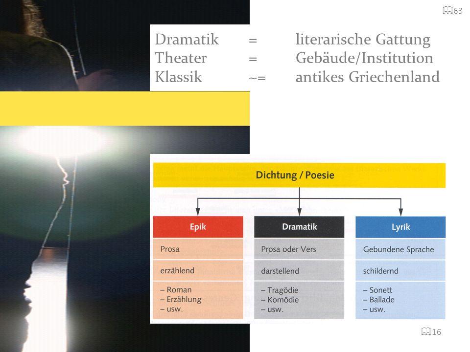 63Dramatik = literarische Gattung Theater = Gebäude/Institution Klassik ~= antikes Griechenland.