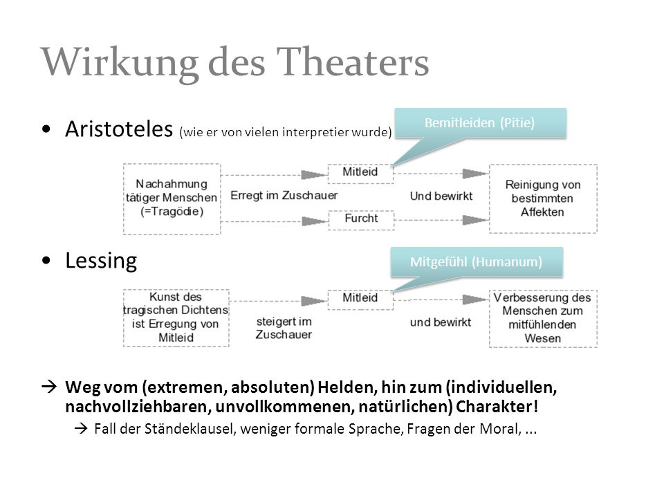 Wirkung des TheatersBemitleiden (Pitie) Aristoteles (wie er von vielen interpretier wurde) Lessing.