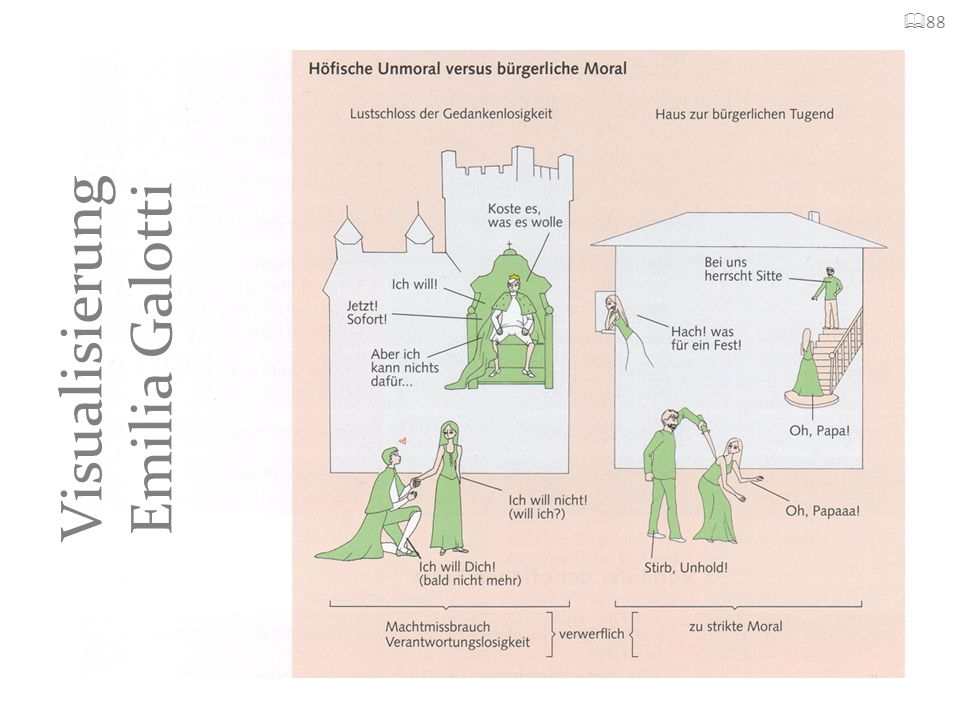 Visualisierung Emilia Galotti
