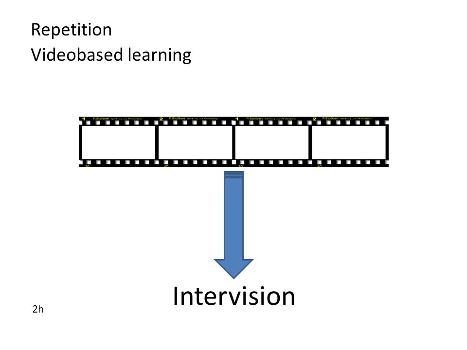 Repetition Videobased learning