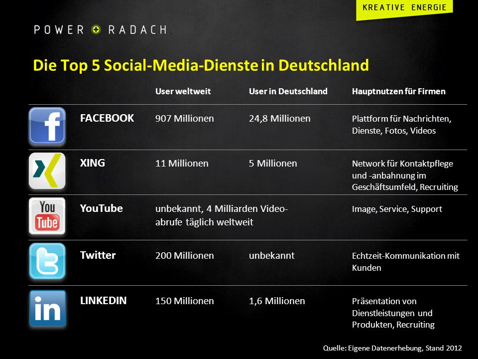 Die Top 5 Social-Media-Dienste in Deutschland