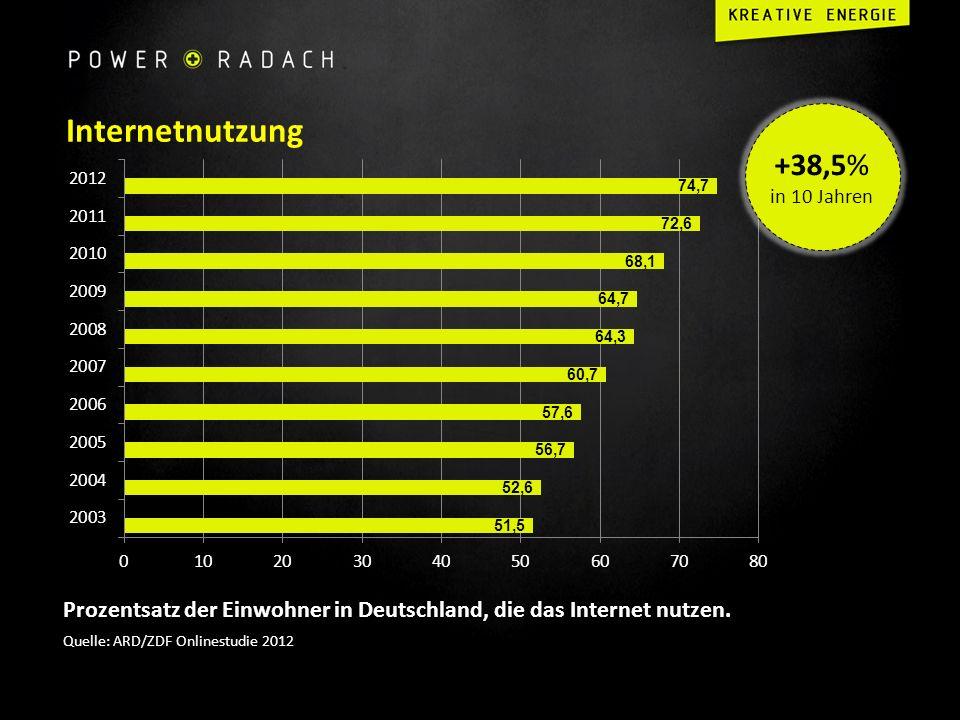 Internetnutzung +38,5% in 10 Jahren. Prozentsatz der Einwohner in Deutschland, die das Internet nutzen.