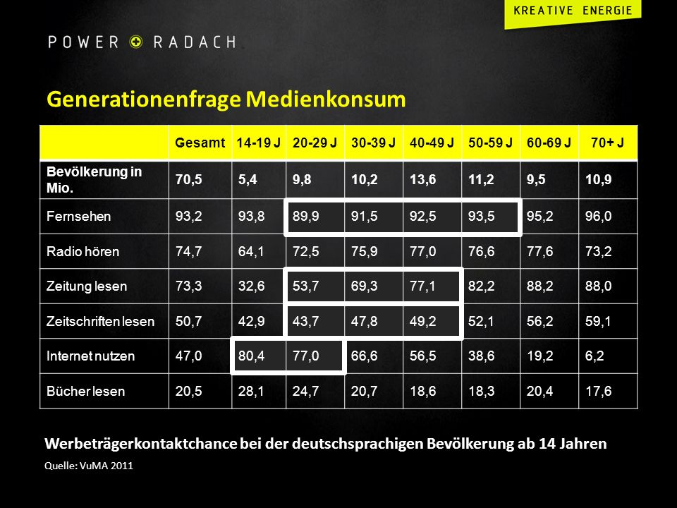 Generationenfrage Medienkonsum