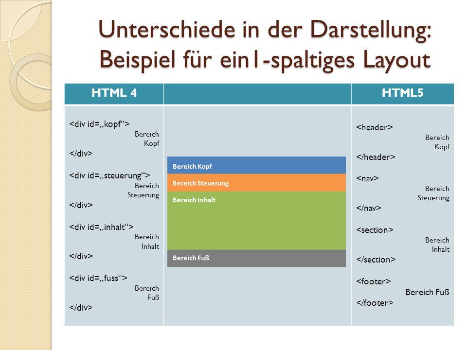 Unterschiede in der Darstellung: Beispiel für ein1-spaltiges Layout