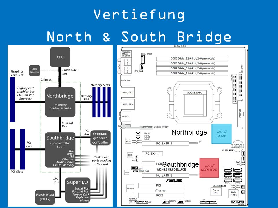 Vertiefung North & South Bridge