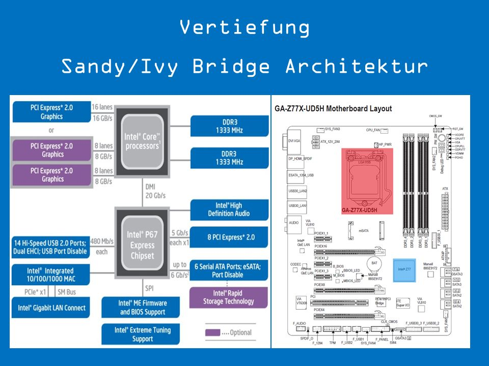 Vertiefung Sandy/Ivy Bridge Architektur
