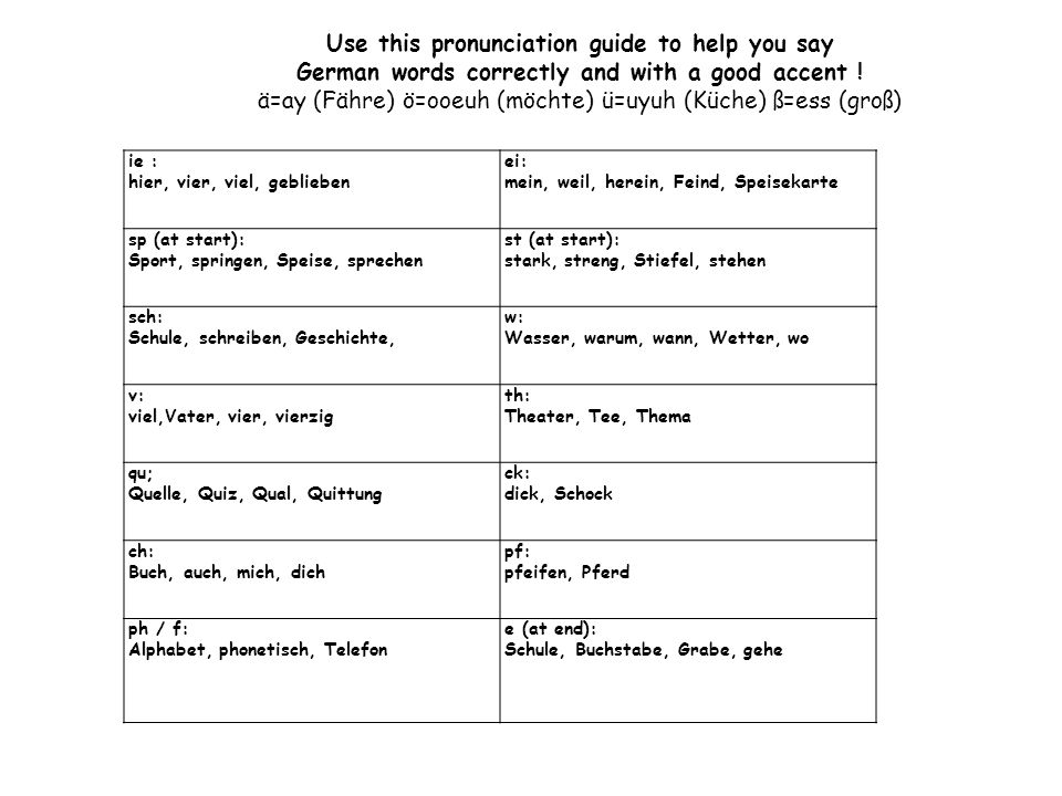 Use this pronunciation guide to help you say
