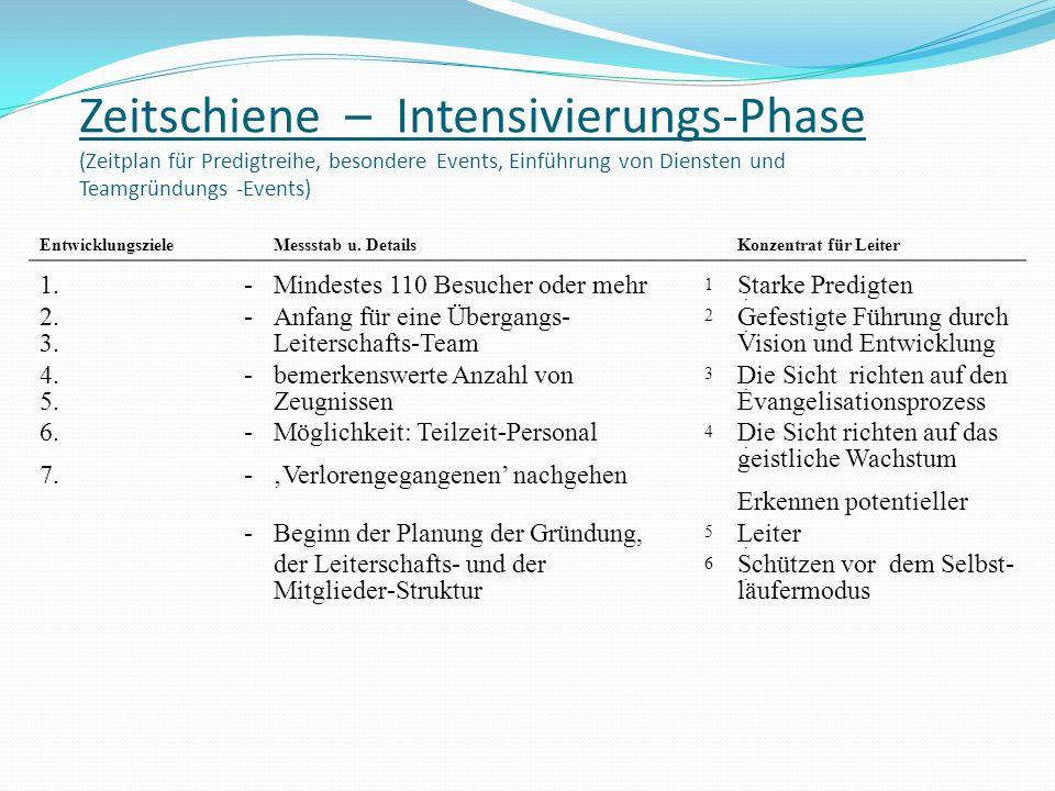 Zeitschiene – Intensivierungs-Phase (Zeitplan für Predigtreihe, besondere Events, Einführung von Diensten und Teamgründungs -Events)